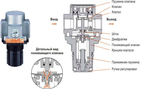 Барометр бтк-сн8 для измерения температуры и давления в помещении